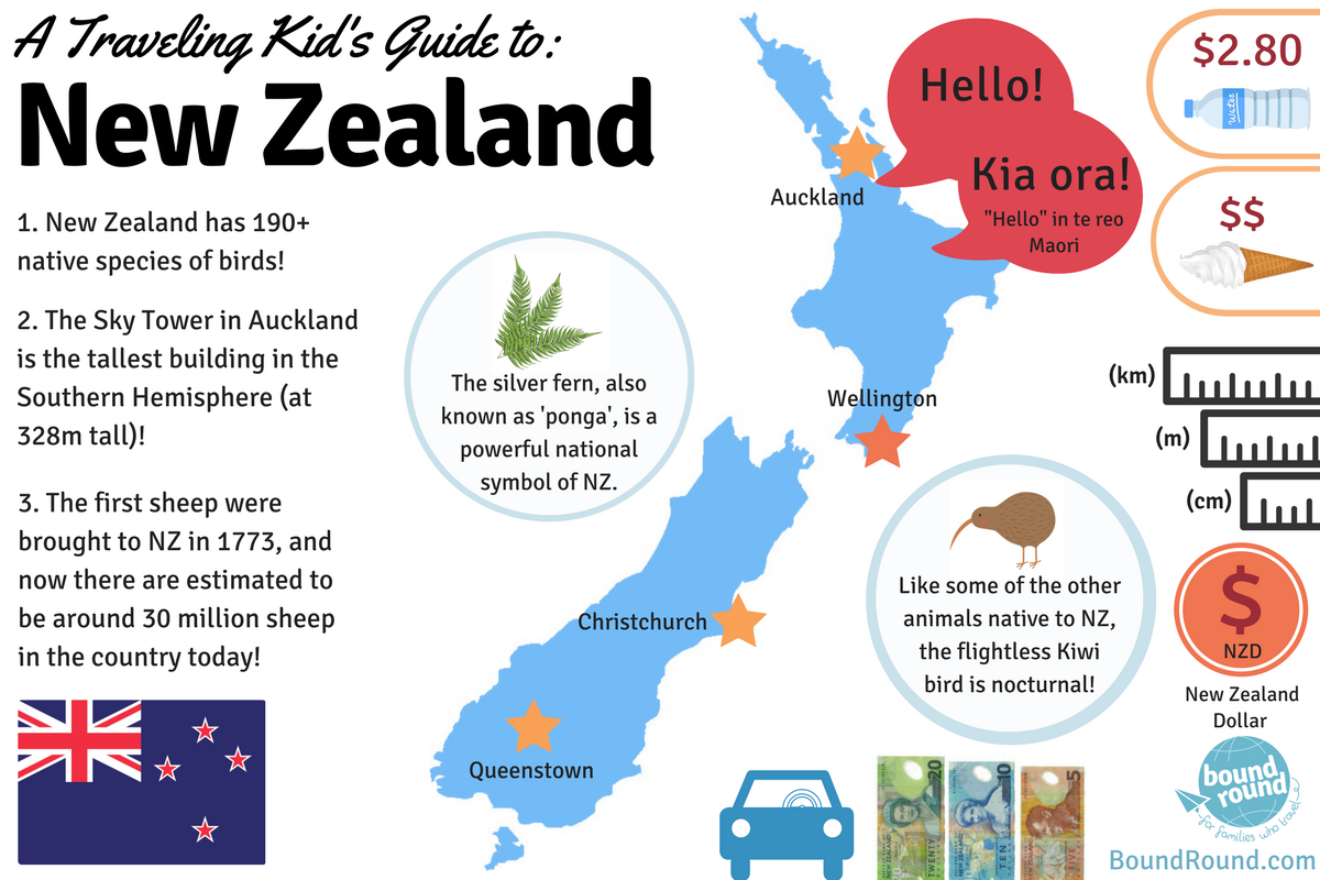 Family Travels Top 21 Country Infographics To Help Kids Prepare For Learn About Electricity Science New Zealand