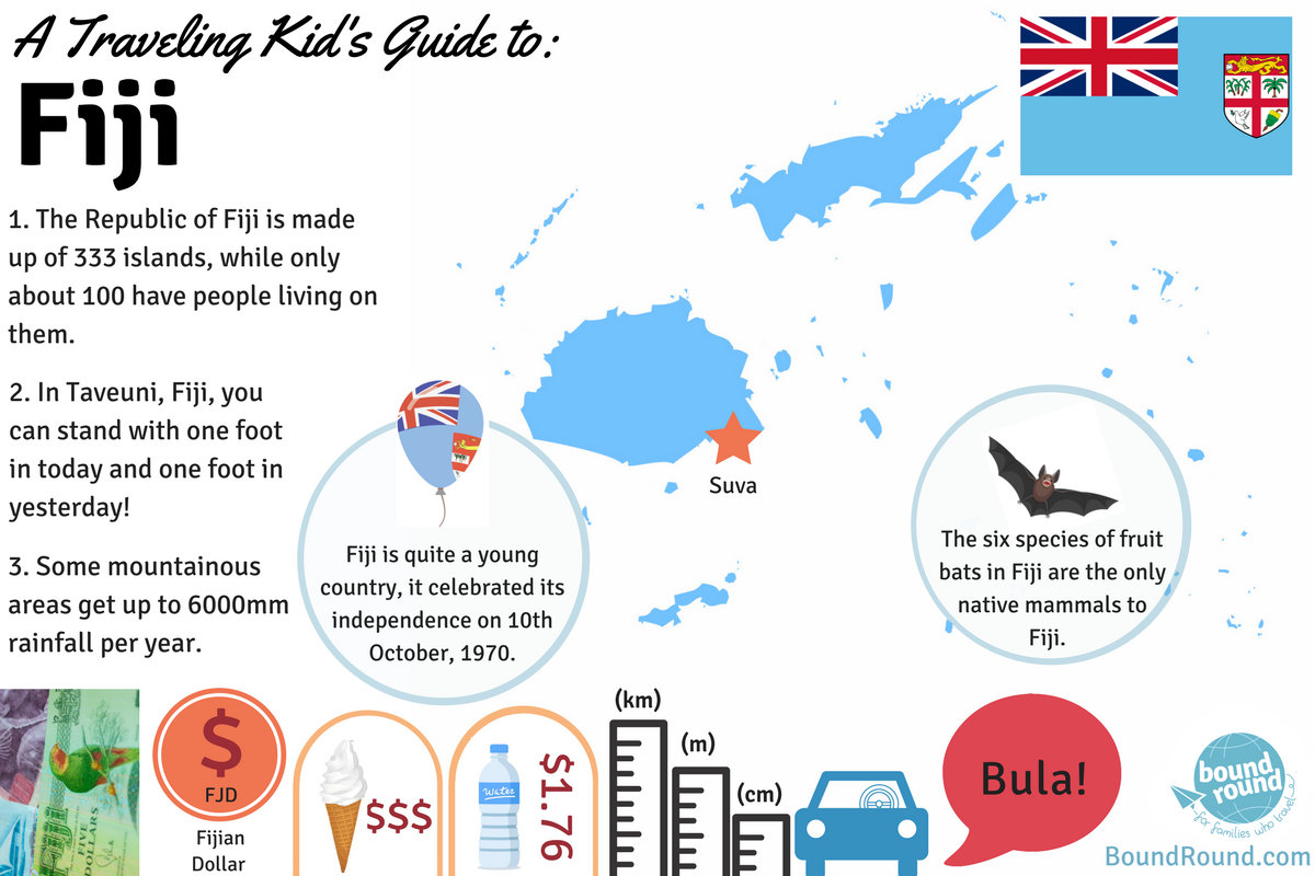 Interesting Facts About Fiji For Kids